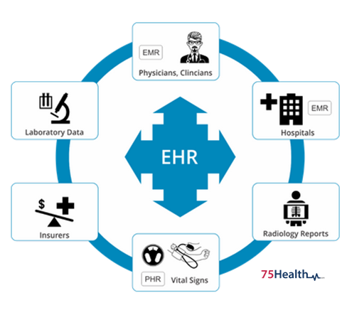 electronic health record ehr Training courses rpms ehr training courses this page contains information and links to training courses offered on the electronic health record.